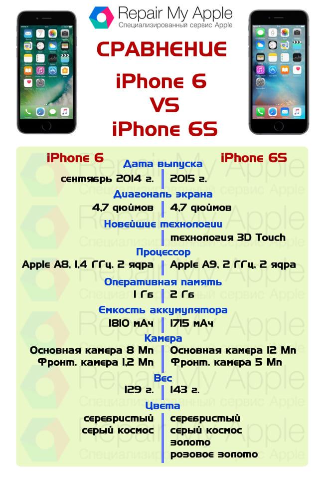 Сравнение iPhone 6 и 6s