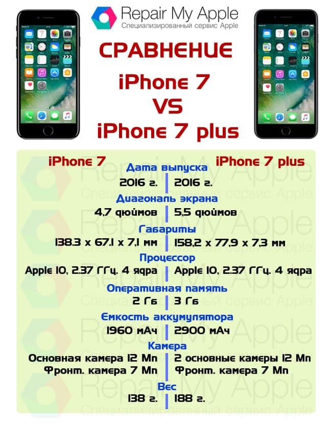 Сравнение iPhone 7 и 7 plus