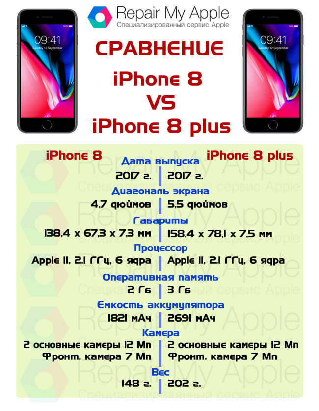 Сравнение iPhone 8 и 8 plus