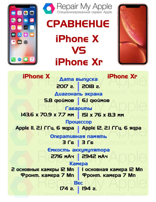 Сравнение iPhone X и Xr