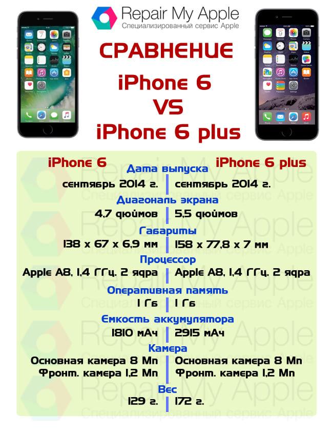 Сравнение iPhone 6 и 6 plus