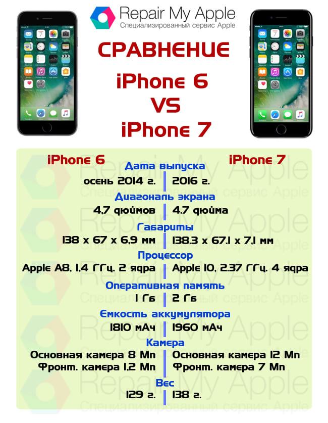 Сравнение iPhone 6 и 7