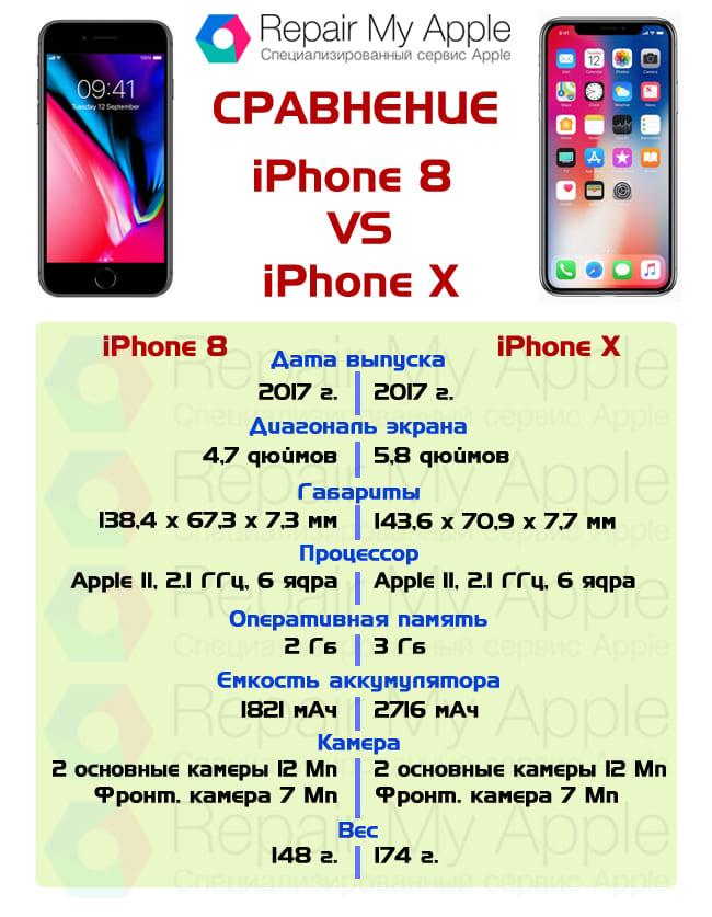 Сравнение iPhone 8 и X
